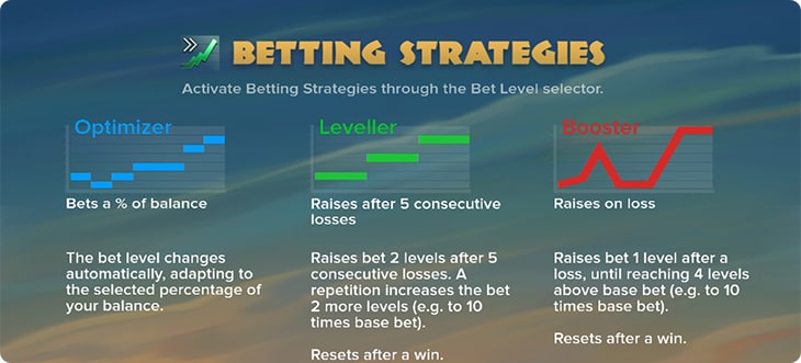 Betting strategies.